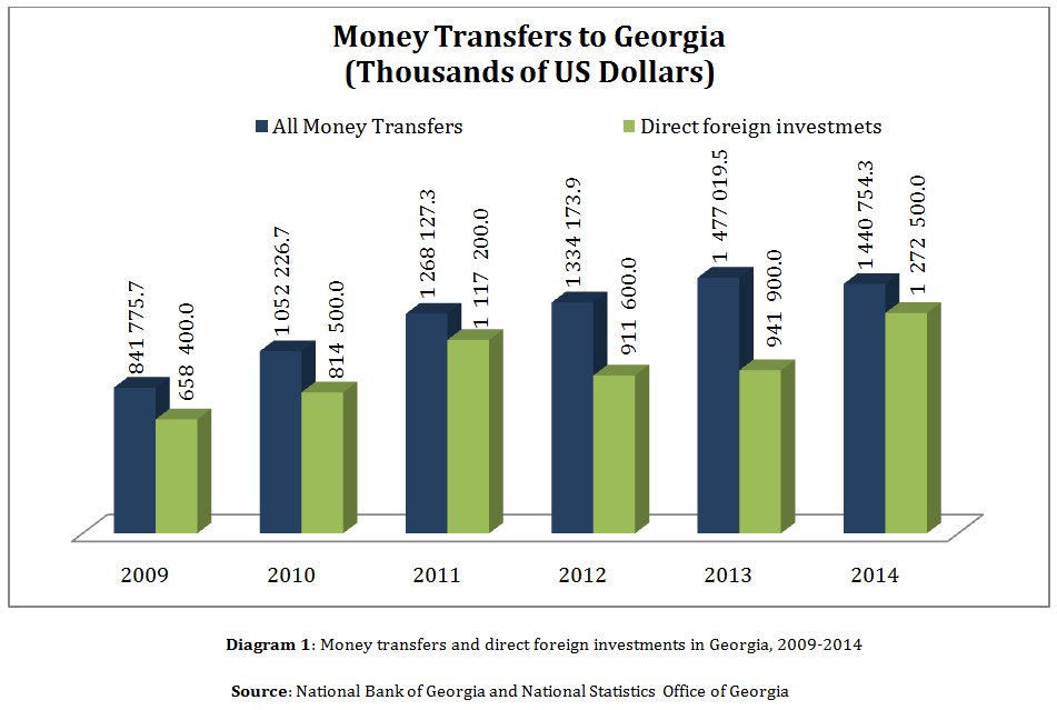 The Impact Of Russian Money Transfers