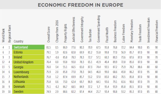 georgia in 2017 index of economic freedom